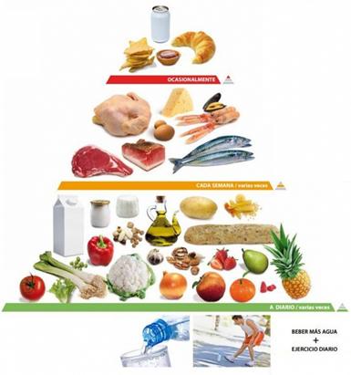 De Donde Sale Lo Que Tenemos Que Comer Actualización De La Pirámide Nutricional Vitamsana